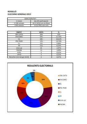 Resultats a Rosselló Generals 2015